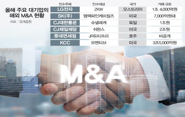 """[시그널] 대기업 """"글로벌 M&A 전문가 모셔라"""""""